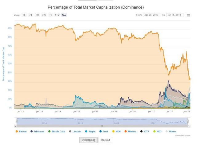Mất 25% giá trị, tỷ trọng vốn hóa của bitcoin cũng sụt xuống mức thấp chưa từng thấy - Ảnh 2.