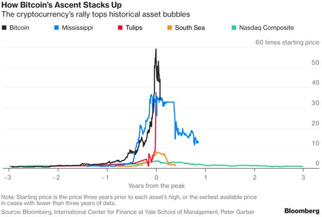 Bitcoin hồi phục - Quả bong bóng lại phồng lên hay bitcoin thực sự là một tài sản đáng giá? - Ảnh 2.
