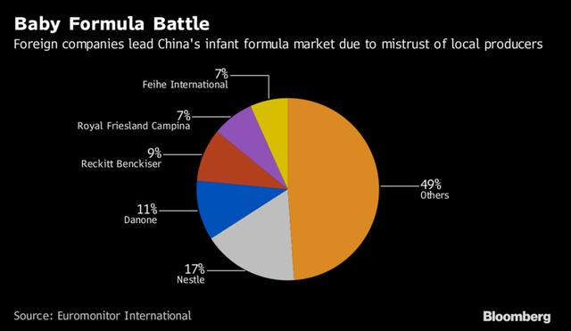 'Các hãng sữa ngoại còn nhiều đất để bành trướng trên thị trường sữa Trung Quốc.'