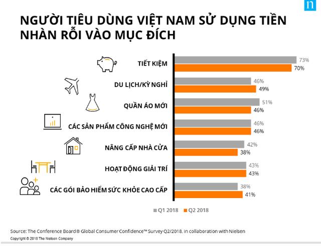 Người Việt Nam đứng thứ 2 thế giới về tiết kiệm - Ảnh 1.