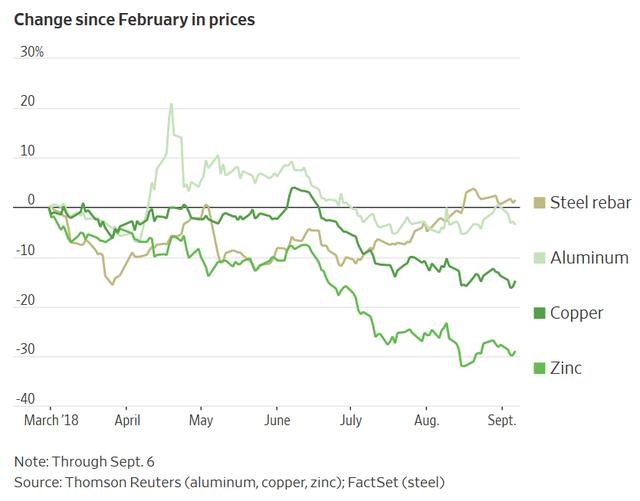 Tại sao giá thép cứ tăng, giá kim loại cơ bản cứ giảm? - Ảnh 1.