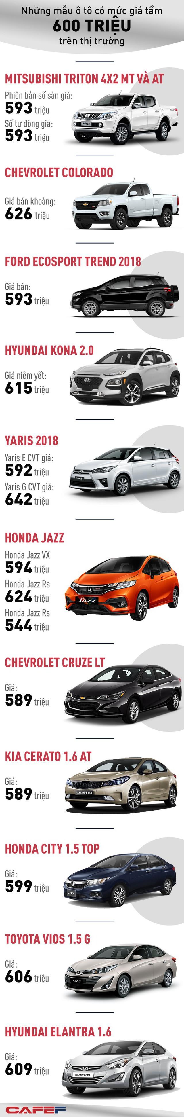 Những mẫu ô tô có mức giá khoảng 600 triệu hot trên thị trường - Ảnh 1.