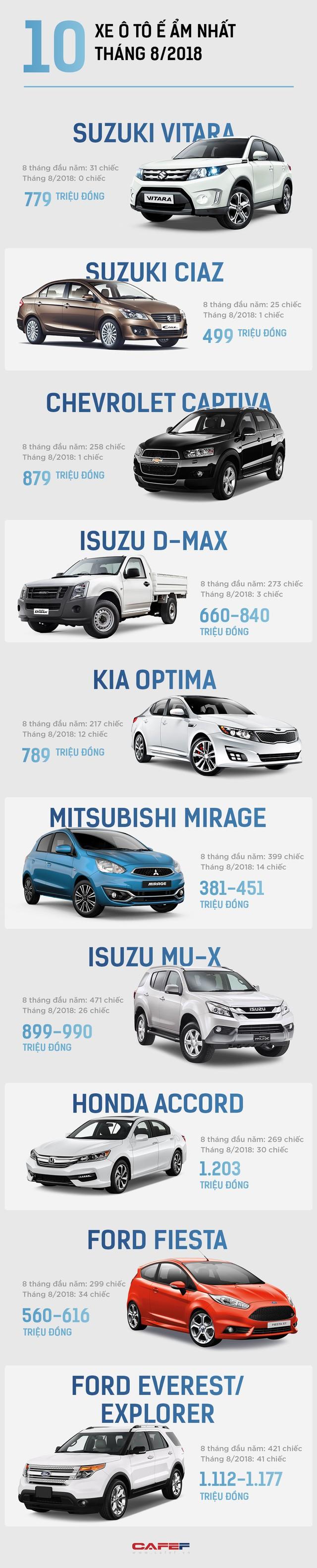 10 mẫu xe ô tô ế ẩm nhất tháng 8/2018: Suzuki Vitara không bán được chiếc nào - Ảnh 1.