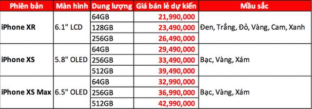 Giá iPhone XS và iPhone XR tại VN được tiết lộ: Thấp nhất 22 triệu, cao nhất 43 triệu, bán cuối tháng 10 - Ảnh 1.