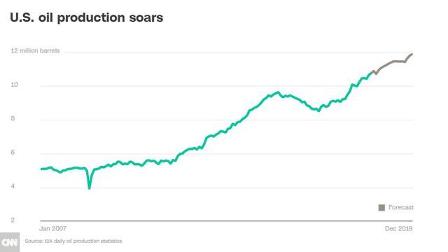 Dầu đá phiến đã thay đổi trật tự thị trường dầu mỏ thế giới như thế nào? - Ảnh 1.