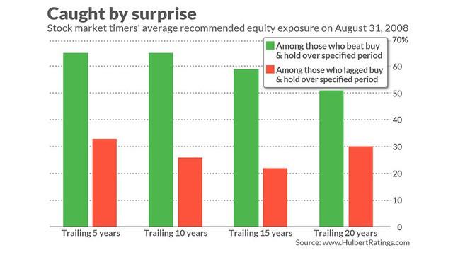 Hai bài học đầu tư từ vụ Lehman Brothers sụp đổ năm 2008 - Ảnh 1.