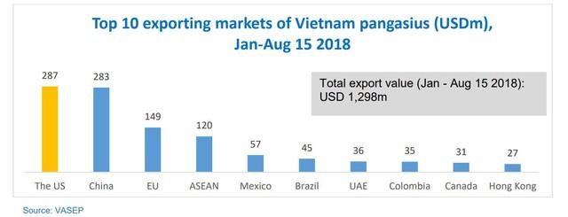 Doanh thu xuất khẩu tháng 8 của Vĩnh Hoàn phá kỷ lục, đạt 41 triệu USD - Ảnh 2.