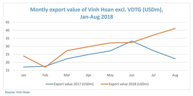 Doanh thu xuất khẩu tháng 8 của Vĩnh Hoàn phá kỷ lục, đạt 41 triệu USD - Ảnh 1.