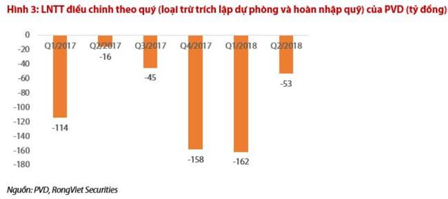 Thu hồi nợ từ PVEP, PVDrilling (PVD) có thể có lãi ngay trong quý 3/2018 - Ảnh 2.
