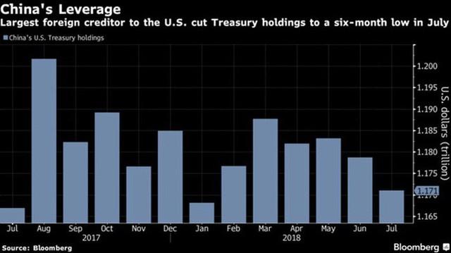 Trung Quốc bán ròng trái phiếu kho bạc Mỹ - Ảnh 1.