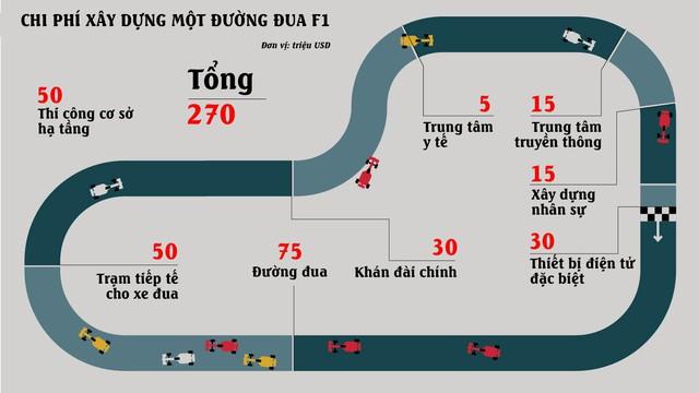Tổ chức F1: Việt Nam được gì và mất gì? - Ảnh 3.