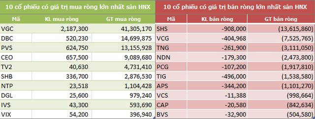 Tuần cuối tháng 8: Khối ngoại mua ròng trở lại 337 tỷ đồng, gom mạnh SSI và CCQ ETF nội - Ảnh 4.