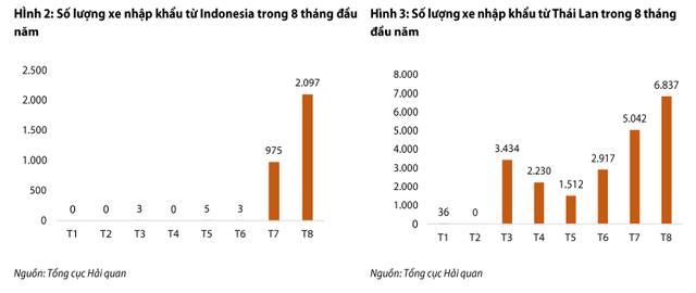 Ô tô nhập khẩu giảm mạnh về cả lượng và giá trị - Ảnh 1.