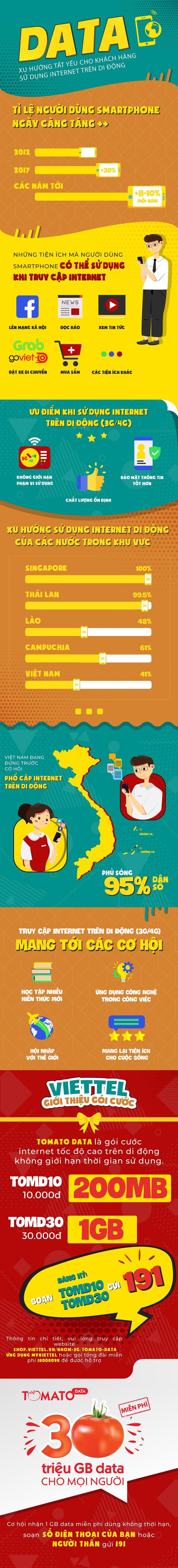 Data - xu hướng tất yếu cho khách hàng sử dụng Internet trên di động - Ảnh 1.