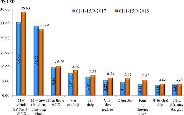 Tính đến giữa tháng 9 Việt Nam xuất siêu gần 6 tỷ USD  - Ảnh 2.