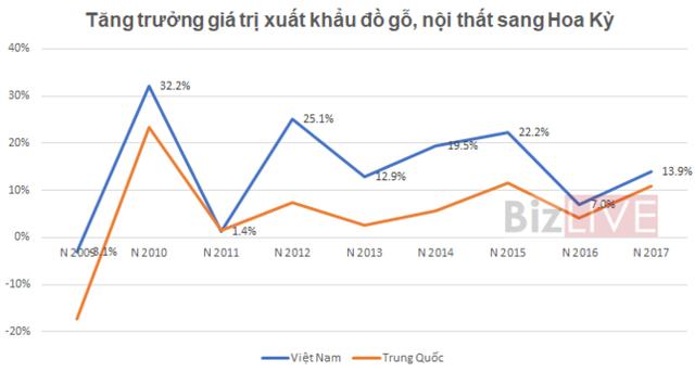 """Xuất khẩu đồ gỗ Việt có nắm được """"khối vàng"""" gần 37 tỷ USD từ Mỹ ? - Ảnh 2."""