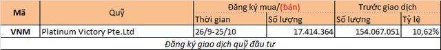 Chuyển động quỹ tuần 17 - 22/9 - Ảnh 2.