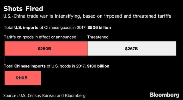 Trung Quốc tuyên bố không đàm phán thương mại với Mỹ nếu ông Trump còn đe dọa đánh thuế - Ảnh 1.