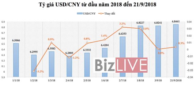 """Cuộc chiến thương mại Mỹ - Trung: VND có thoát thế """"kẹp giữa"""" USD và CNY? - Ảnh 1."""