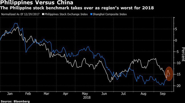 """Philippines trở lại """"ngôi"""" thị trường chứng khoán tệ nhất châu Á - Ảnh 1."""