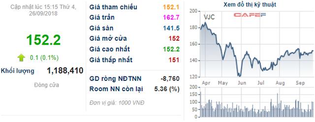 Vietjet Air muốn phát hành và niêm yết 300 triệu USD trái phiếu chuyển đổi tại Singapore - Ảnh 1.