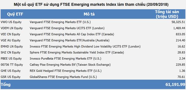 """Bao nhiêu tiền sẽ """"bơm"""" vào thị trường chứng khoán Việt Nam sau khi nâng hạng lên Emerging Markets? - Ảnh 2."""