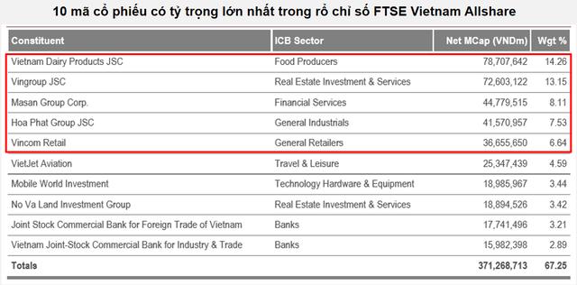 """Bao nhiêu tiền sẽ """"bơm"""" vào thị trường chứng khoán Việt Nam sau khi nâng hạng lên Emerging Markets? - Ảnh 3."""