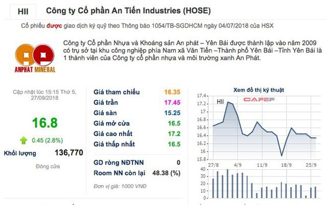 Cổ phiếu HII bật tăng mạnh sau Đại hội cổ đông bất thường - Ảnh 1.