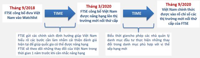 """Bao nhiêu tiền sẽ """"bơm"""" vào thị trường chứng khoán Việt Nam sau khi nâng hạng lên Emerging Markets? - Ảnh 1."""