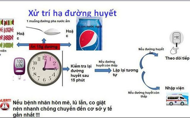 Uống nước đường chữa hạ đường huyết, suýt nguy kịch: BS lưu ý trường hợp không được uống - Ảnh 2.
