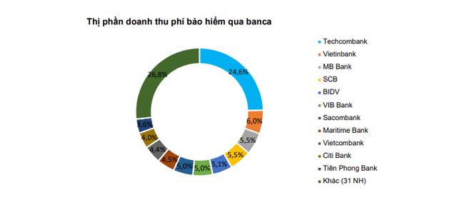 BVSC dự đoán lợi nhuận sau thuế của Techcombank có thể đạt 8.243 tỷ đồng - Ảnh 1.