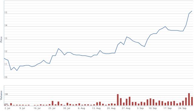 Xuất khẩu tăng mạnh, cổ phiếu xi măng trỗi dậy - Ảnh 1.