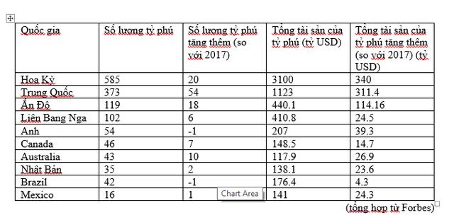 Tỷ phú Việt Nam ở đâu trên bản đồ thế giới? - Ảnh 1.