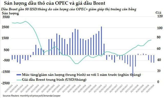 Tháng thứ 10 liên tiếp các nhà phân tích nâng dự báo giá dầu - Ảnh 1.
