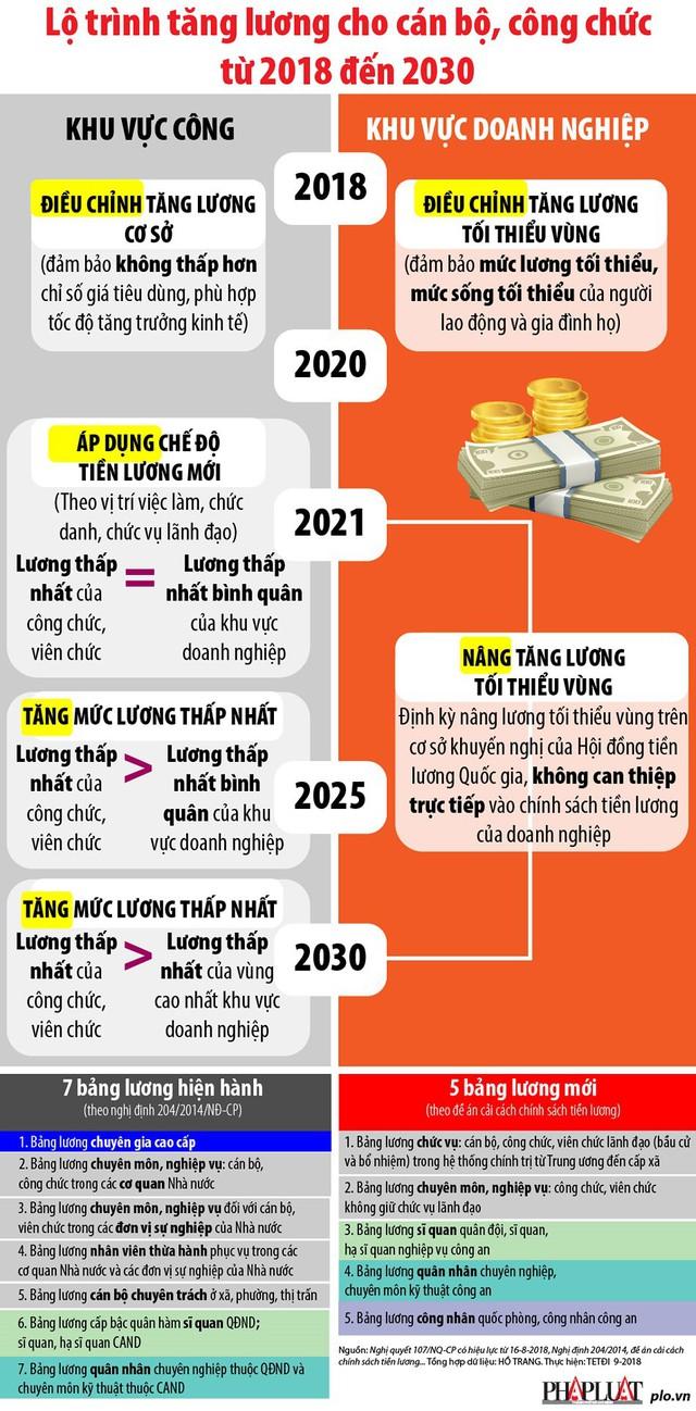 Lộ trình tăng lương cho cán bộ, công chức từ 2018 đến 2030 - Ảnh 1.