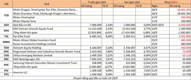 Chuyển động quỹ đầu tư tuần 24-29/9 - Ảnh 1.