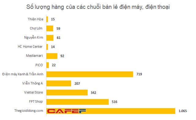 Nguyễn Kim, Mediamart, HC đồng loạt hụt hơi, chỉ còn 1 đối thủ đủ lực thách thức vị thế của Điện máy Xanh - Ảnh 1.