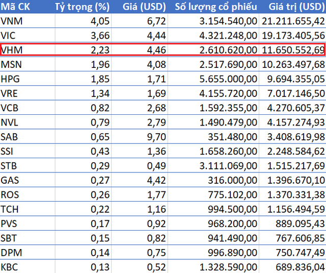 iShares MSCI ETF chi gần 12 triệu USD mua cổ phiếu Vinhomes trong tuần cuối tháng 8 - Ảnh 1.