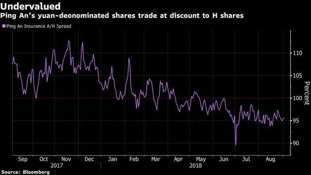 Nghịch lý: Cổ phiếu bị nhà đầu tư nội ghét cay ghét đắng nhưng khối ngoại săn đón ở Trung Quốc - Ảnh 2.