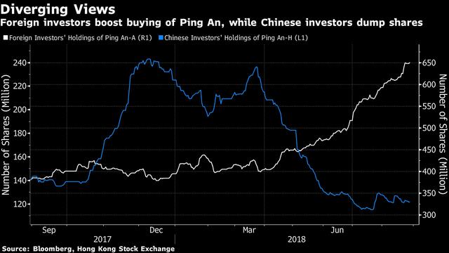 Nghịch lý: Cổ phiếu bị nhà đầu tư nội ghét cay ghét đắng nhưng khối ngoại săn đón ở Trung Quốc - Ảnh 1.