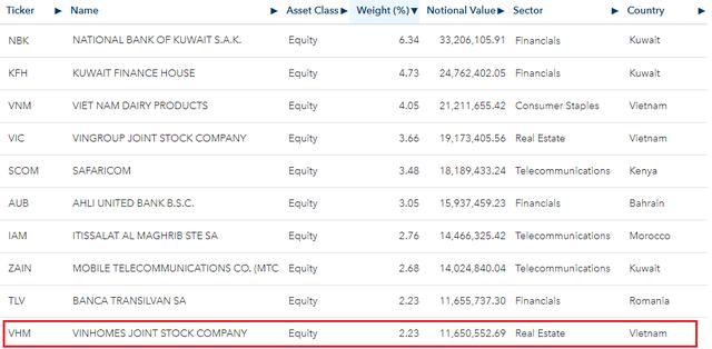 iShares MSCI ETF chi gần 12 triệu USD mua cổ phiếu Vinhomes trong tuần cuối tháng 8 - Ảnh 2.