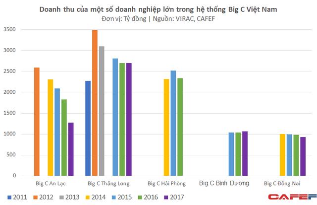 Nhiều siêu thị chủ lực của Big C ngày càng teo tóp trong khi các đối thủ tăng trưởng mạnh mẽ - Ảnh 1.