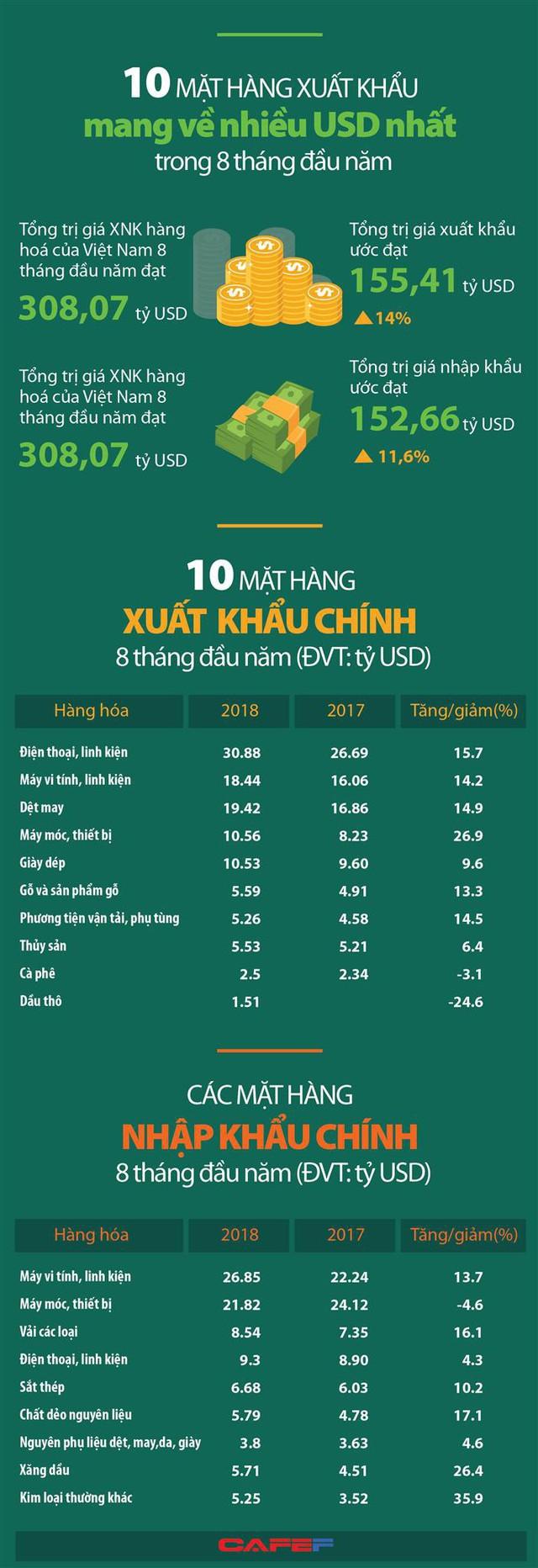 10 mặt hàng xuất khẩu mang về nhiều USD nhất trong 8 tháng đầu năm - Ảnh 1.