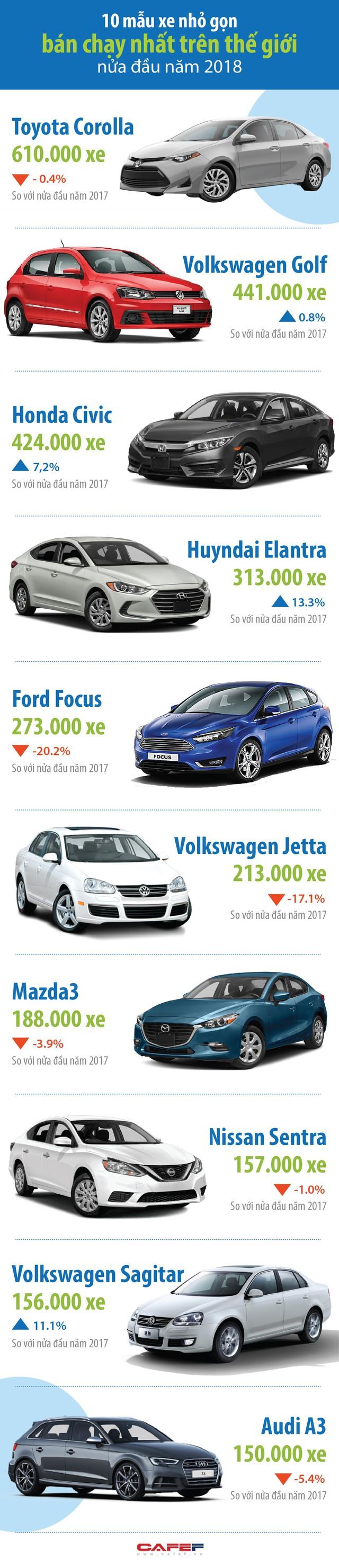 Điểm danh 10 mẫu xe nhỏ gọn bán chạy nhất thế giới những tháng đầu năm 2018 - Ảnh 1.