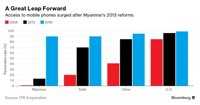Cách mạng 4.0 xoay quanh những chiếc smartphone ở Myanmar - Ảnh 2.