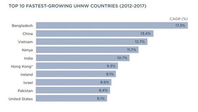 Việt Nam lọt top 3 về tăng trưởng số người siêu giàu: Không nên vui mừng quá sớm - Ảnh 1.