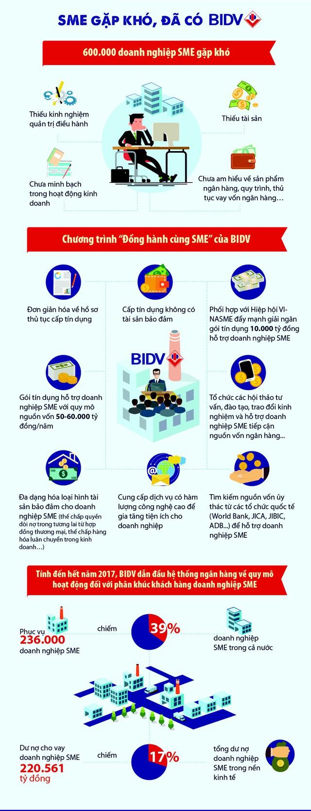 BIDV đồng hành cùng doanh nghiệp SME - Ảnh 1.