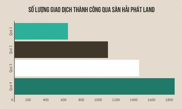 Thị phần môi giới BĐS năm 2017 - Lộ diện quán quân, Hải Phát Land gây bất ngờ - Ảnh 5.