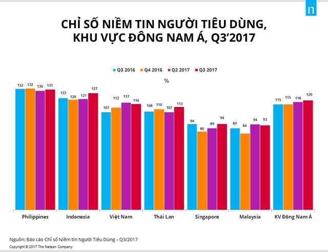 <br /> Chỉ số niềm tin của người tiêu dùng Đông Nam Á. (Nguồn: Nielsen Vietnam).<br />