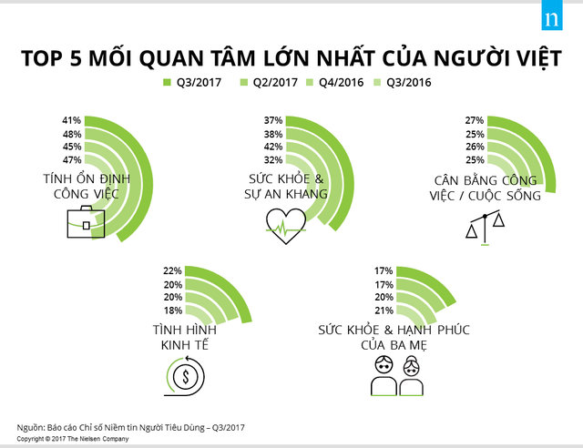 <br /> 5 mối quan tâm lớn nhất của người Việt. (Nguồn: Nielsen Vietnam)<br />